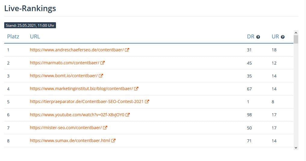 Contentbär Live Rankings vom 25.05.2021